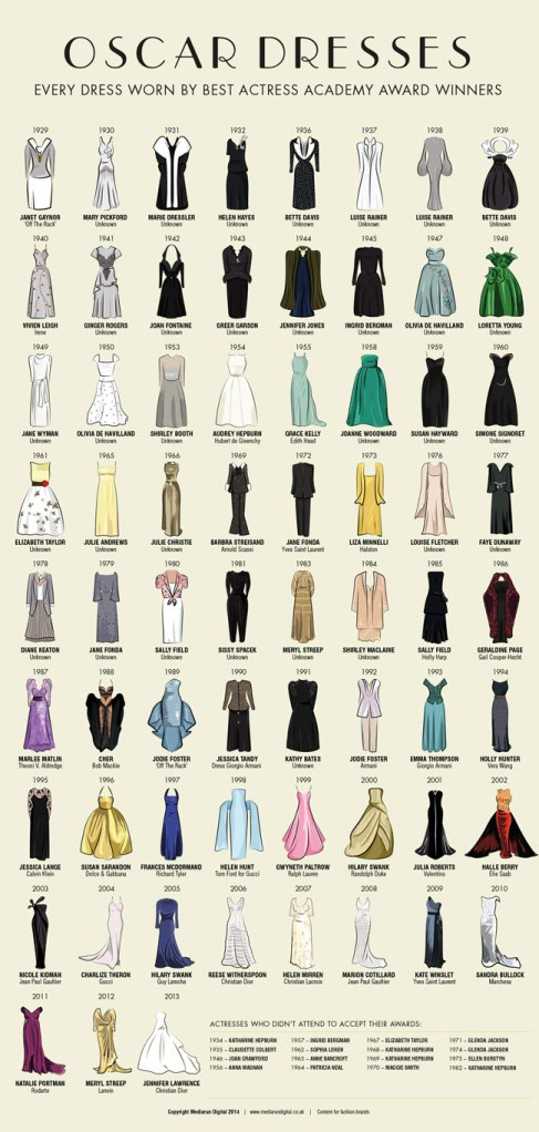 Oscar Best Actress Dresses