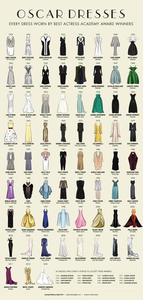 Oscar Best Actress Dresses